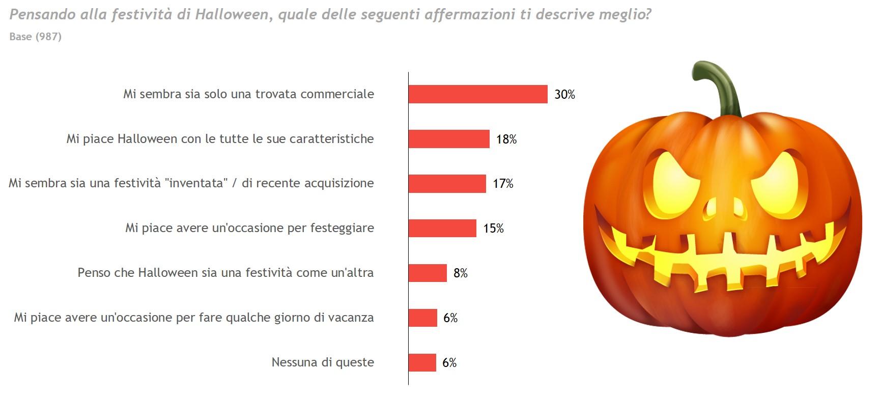 Chi Ha Inventato Halloween.Yougov Halloween Visto Dagli Italiani