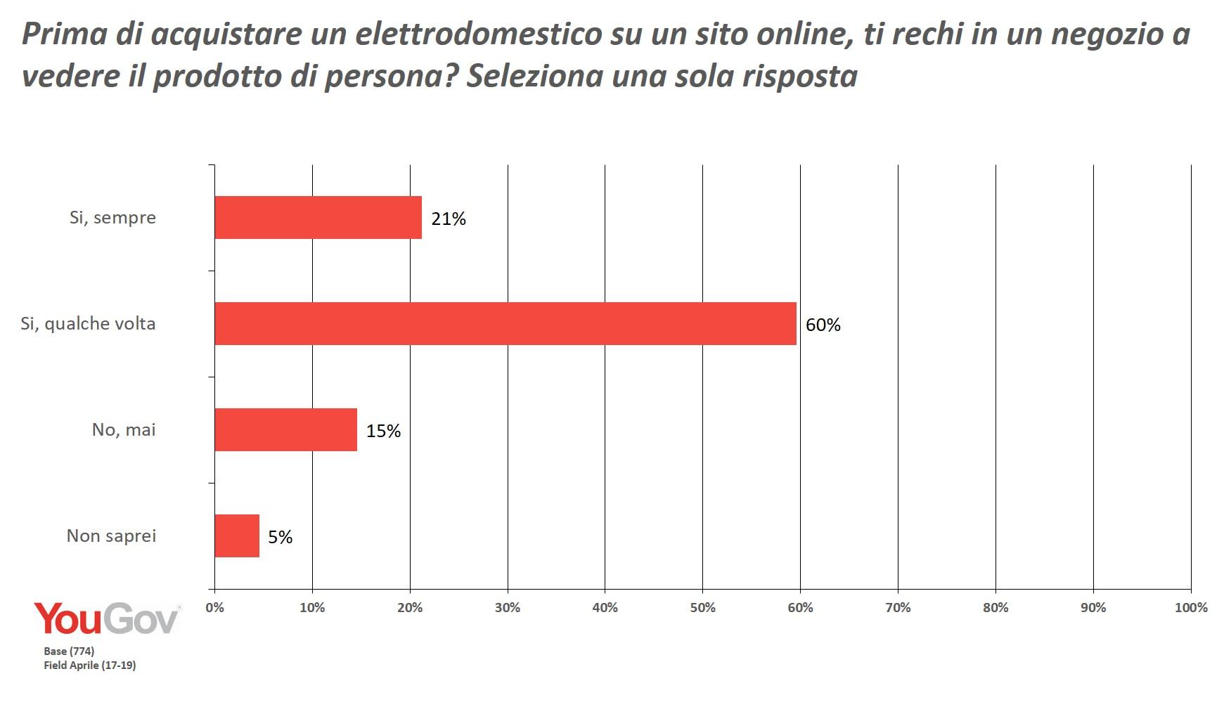 YouGov   Acquistare elettrodomestici online - sì, ma dopo ...