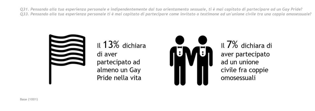 gayprideVSunioni.png