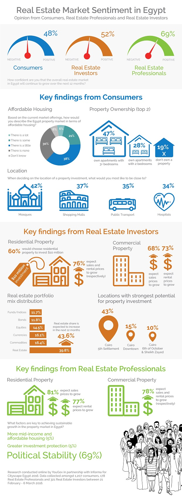 YouGov Infographic: Real Estate Market Sentiment in Egypt