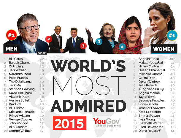 Global YouGov Poll: World's Most Admired