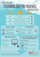 YouGov Travel Oracle Insight: Use of Technology in MENA