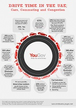 YouGov UAE Driving Insights