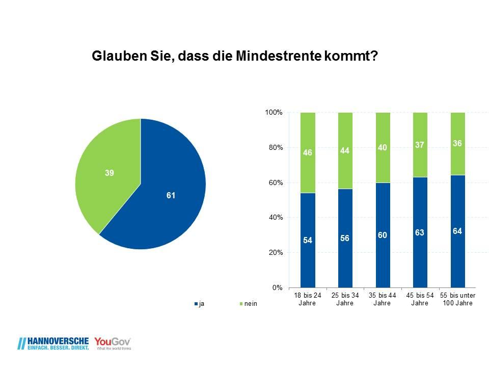 Yougov Studie Der Hannoverschen Mehrheit Der Deutschen Glaubt