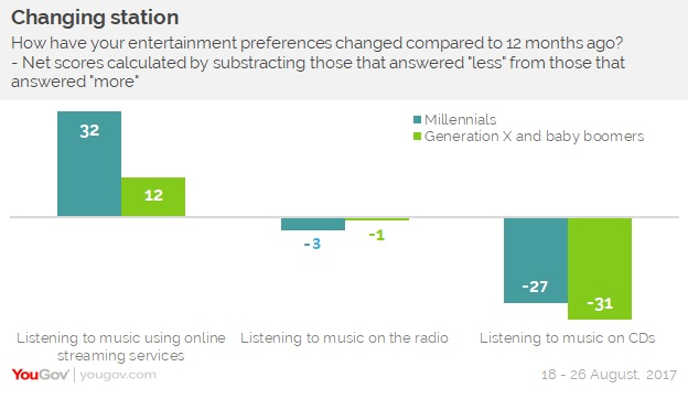 YouGov | Rise of music streaming services sees radio and CDs