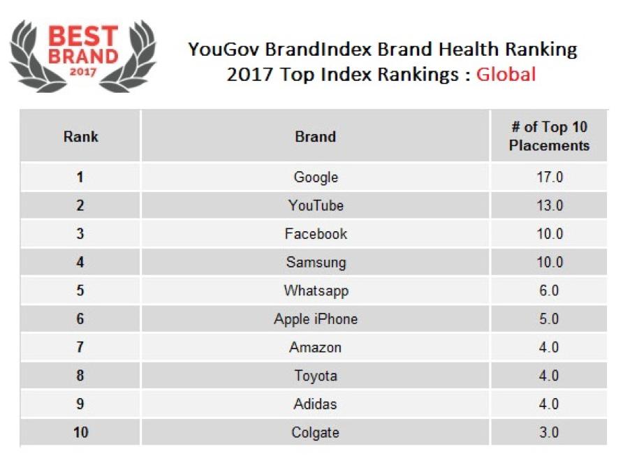 Distribución Forzado Decimal  YouGov | BrandIndex Rankings