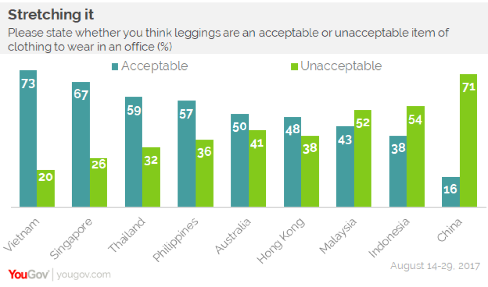 1707778654211 ... Malaysia (52%) think leggings are unacceptable office attire. Hong  Kongers are split