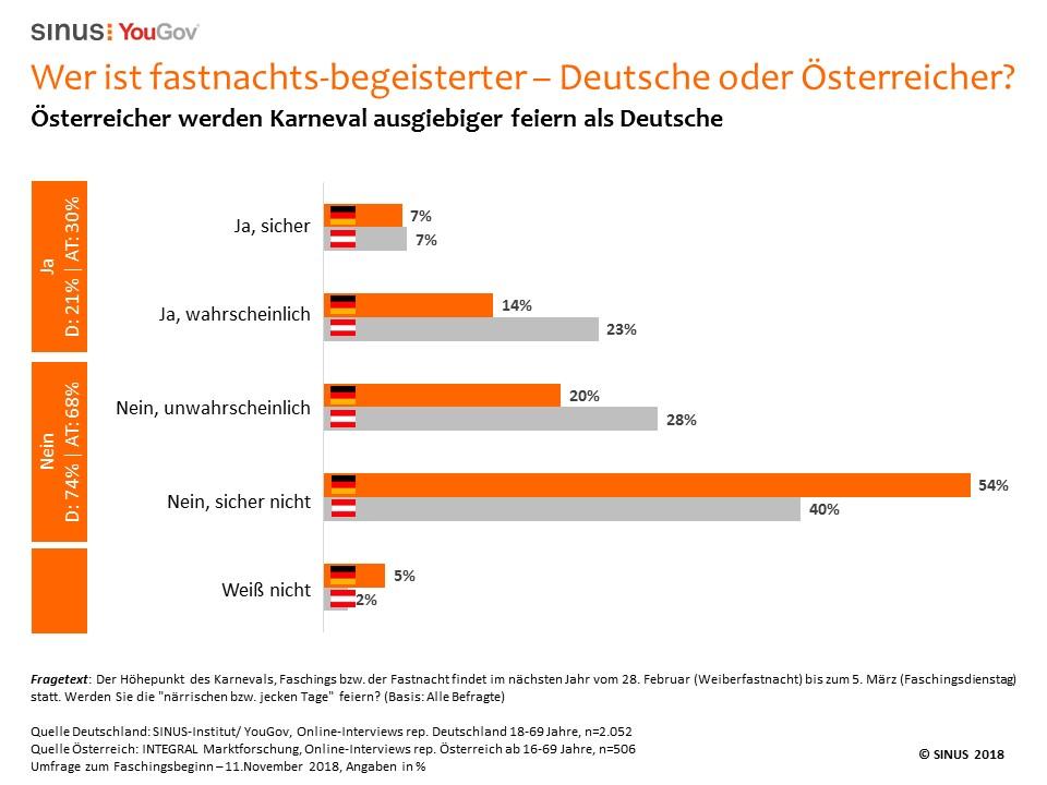 Karneval Deutsche und Österreicher