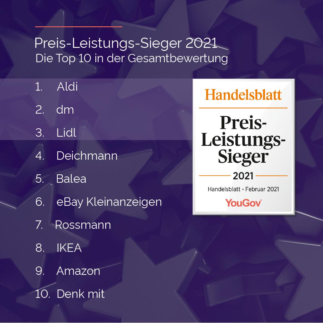 Preis-Leistungs-Ranking 2021
