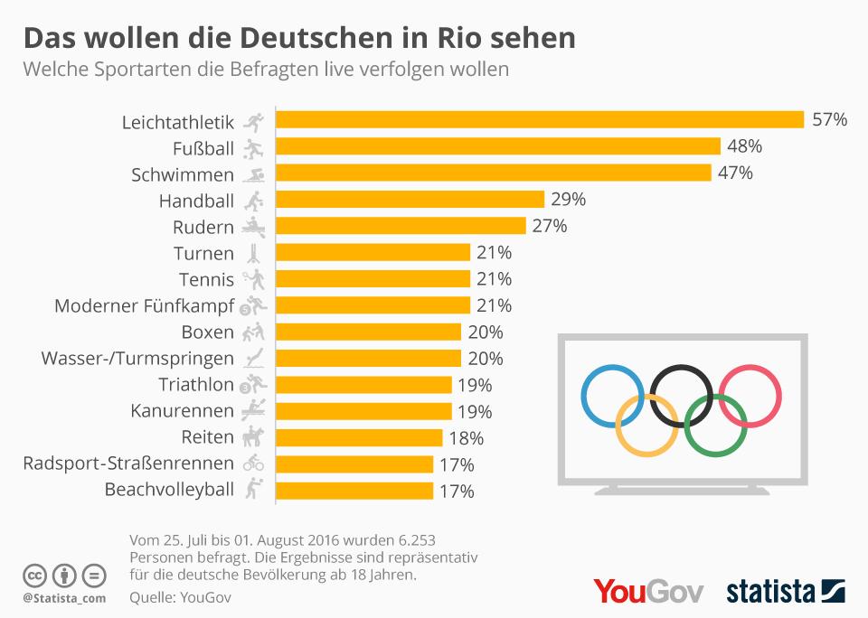 Wie Viele Olympische Sportarten Gibt Es