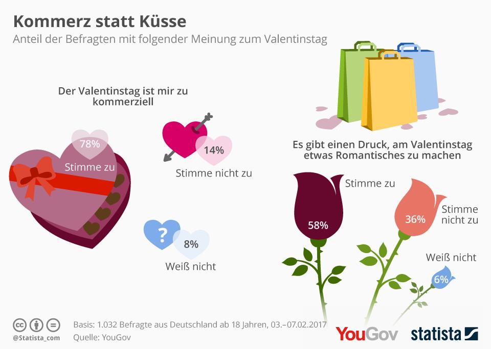 Statista Infografik Valentinstag