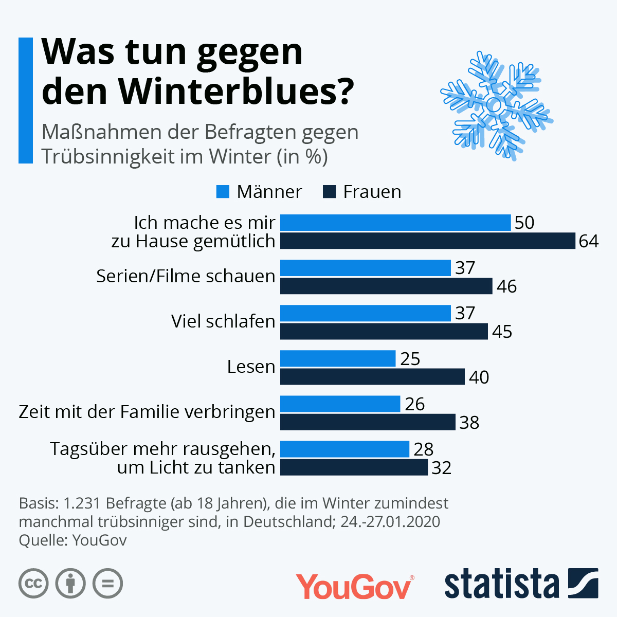 Was tun bei Winterblues?