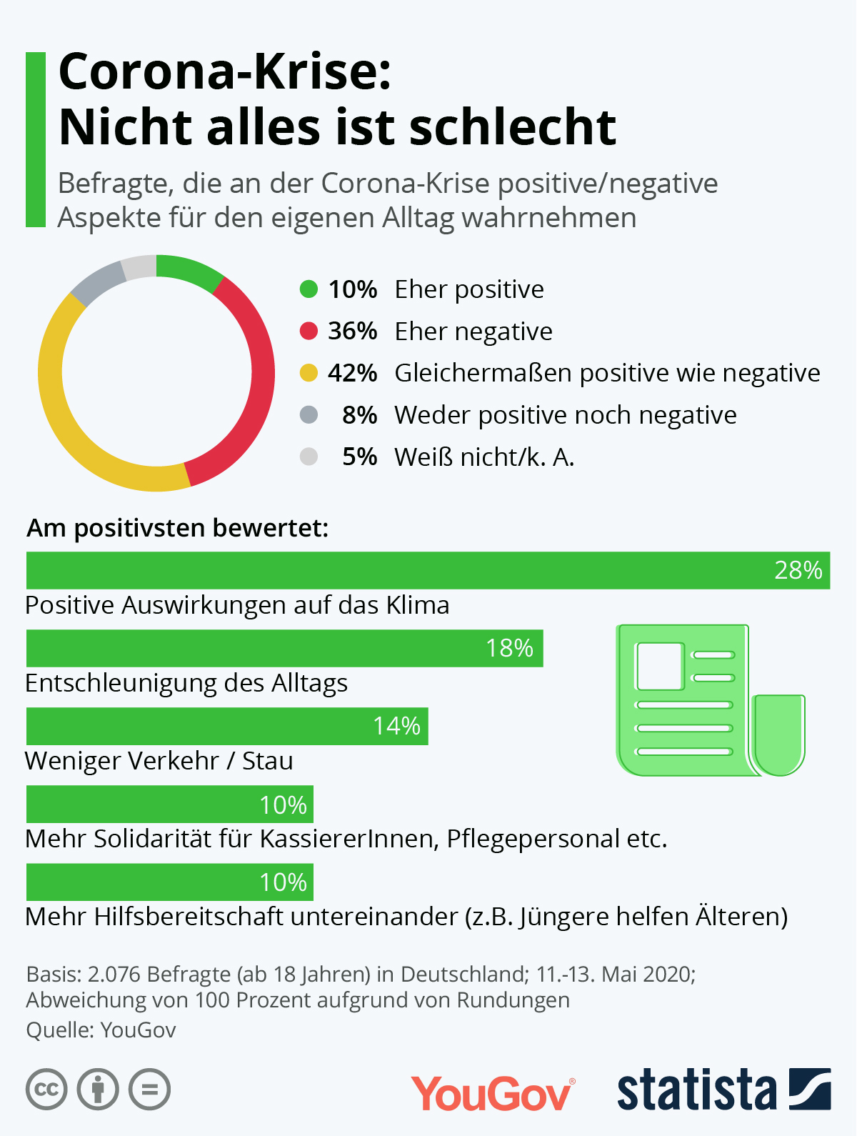 Positive Auswirkungen Corona
