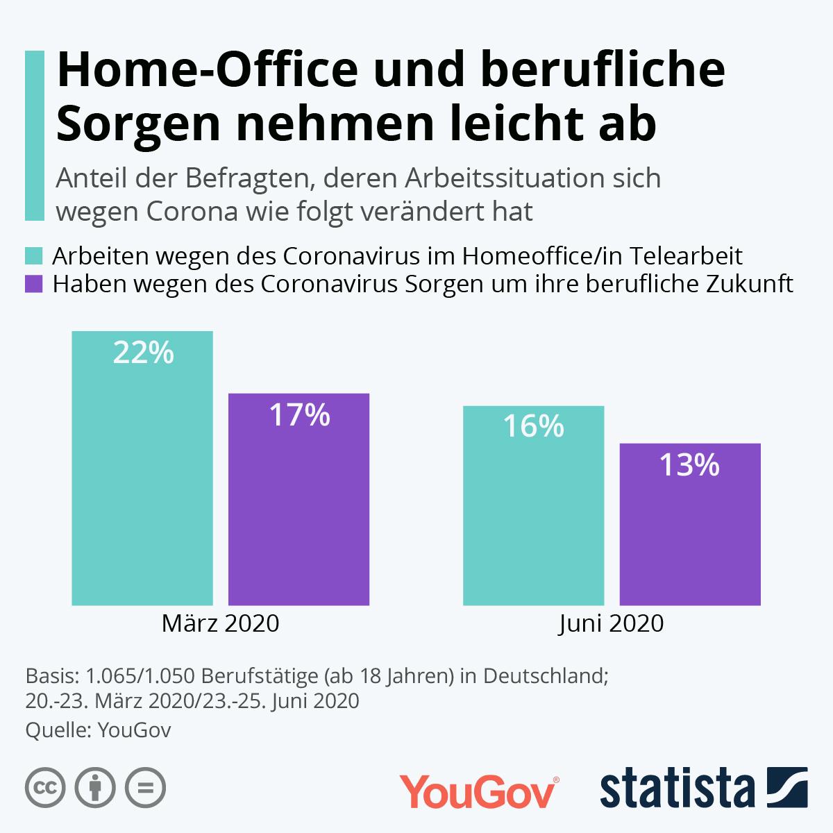 Im Juni weniger im Homeoffice als im März