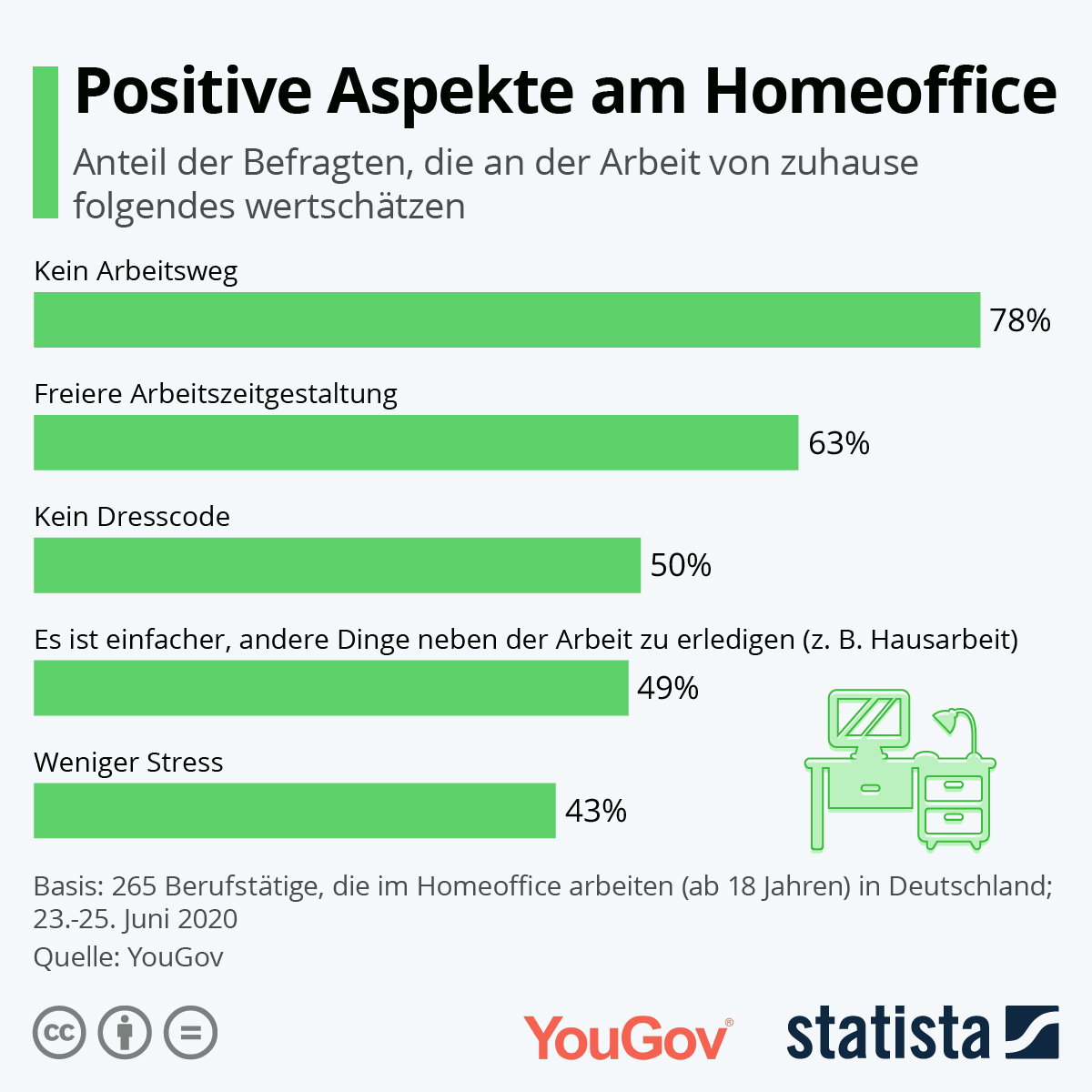 Positive Aspekte des Homeoffice