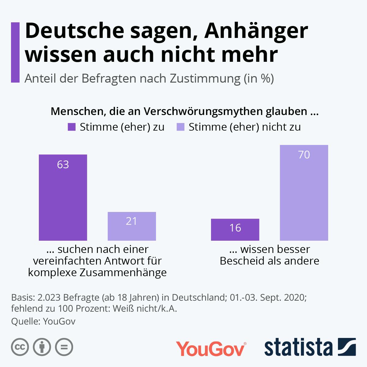 Deutsche sagen, Anhänger wissen auch nicht mehr
