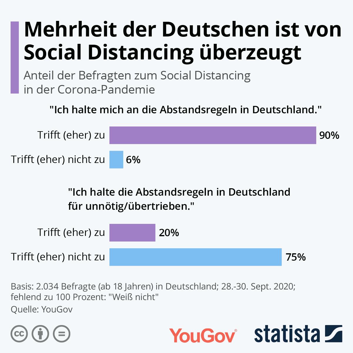 Mehrheit ist für Social Distancing