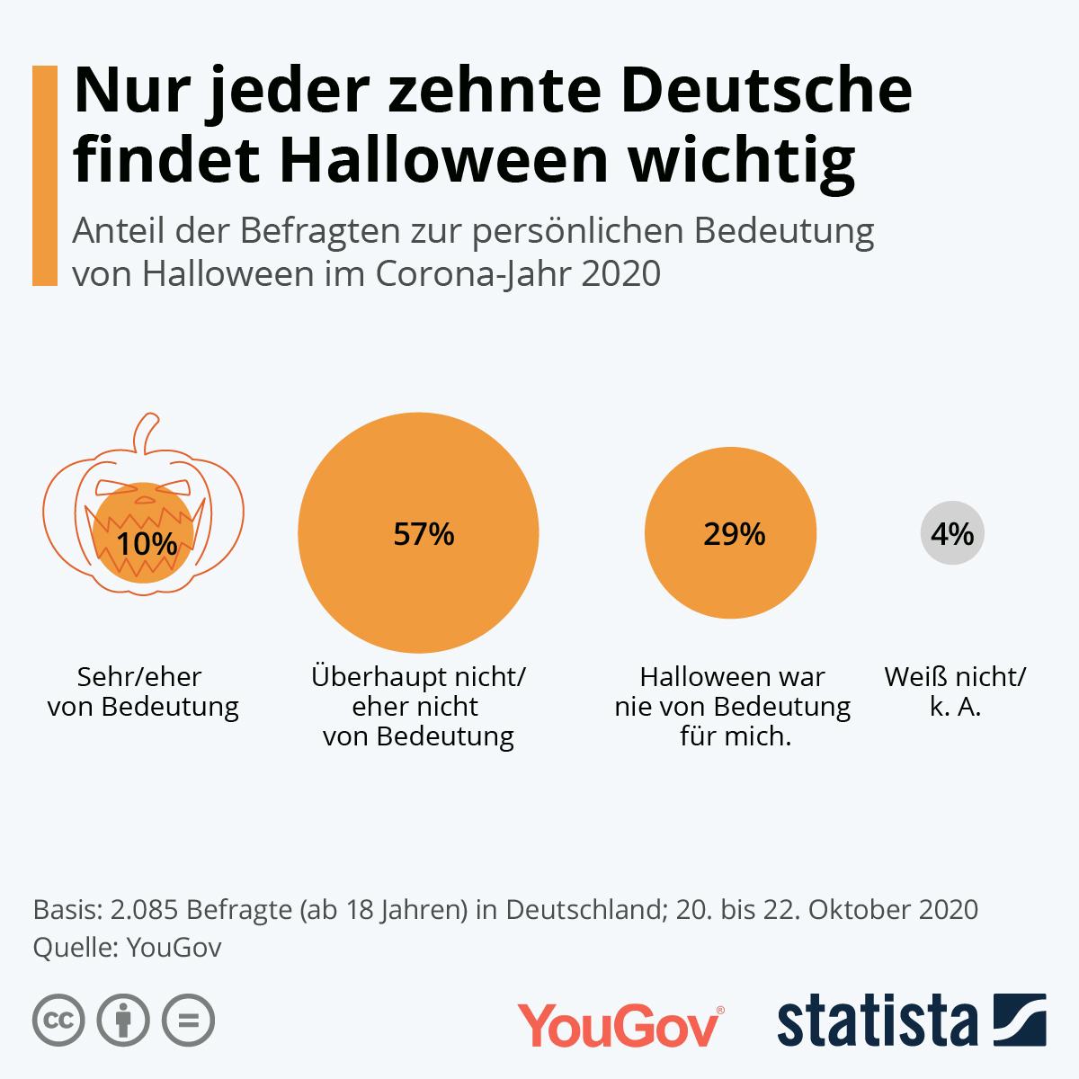 Nur für jeden Zehnten ist Halloween in diesem Jahr wichtig