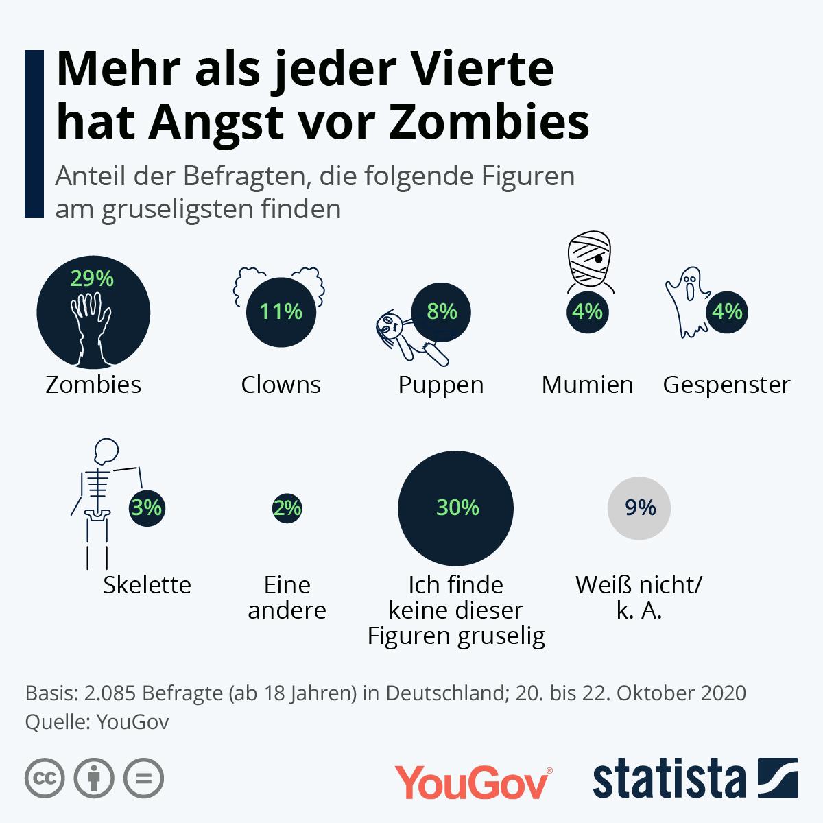 Mehr als jeder Vierte hat Angst vor Zombies