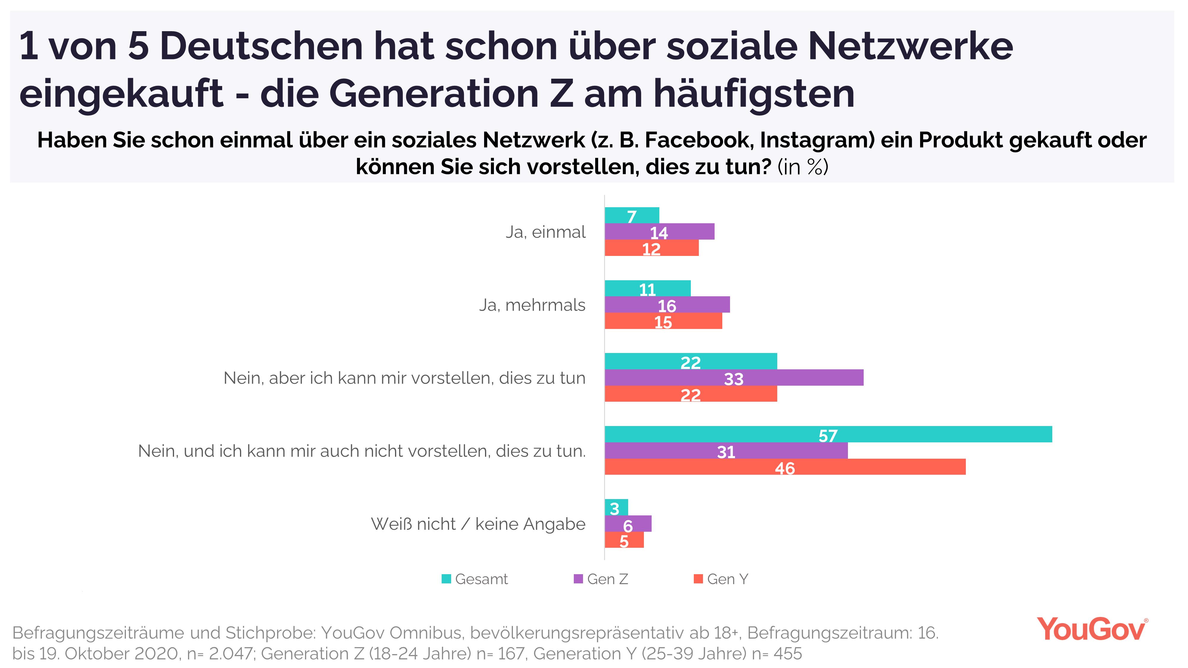Gen Z hat bereits am häufigsten über soziale Netzwerke eingekauft