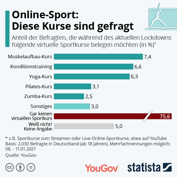 Drei Viertel planen keinen Online-Sport-Kurs während des Lockdowns