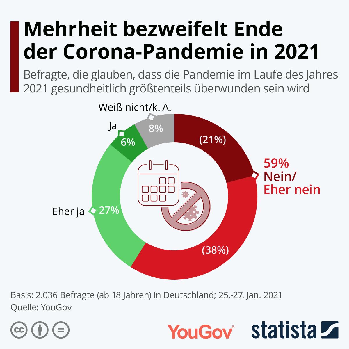Mehrheit bezweifelt Ende der Pandemie in 2021