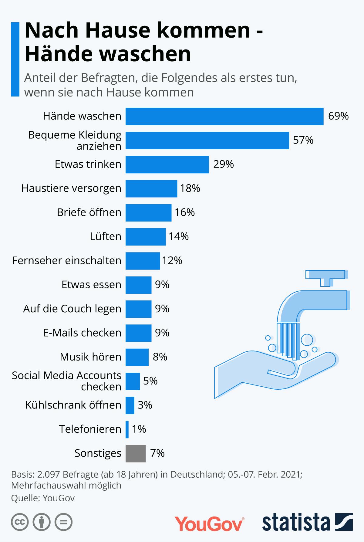 Nach Hause kommen - Hände waschen