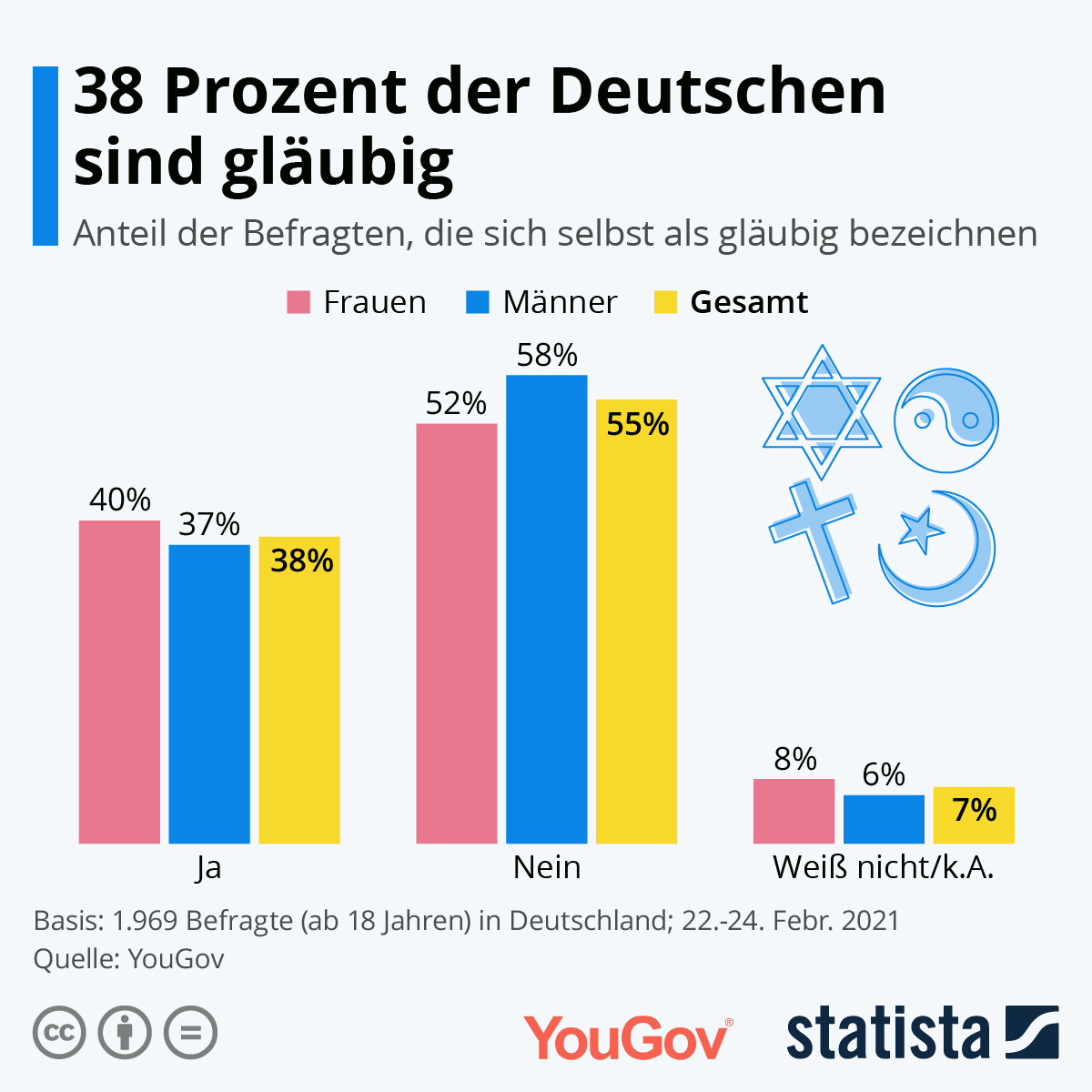 38 Prozent der Deutschen bezeichnen sich als gläubig.