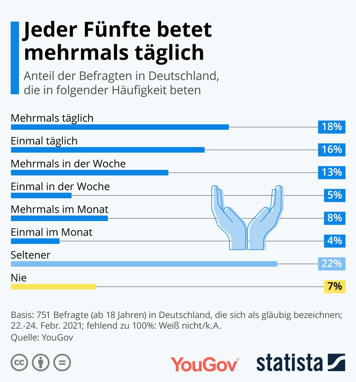 Knapp jeder fünfte deutsche Gläubige betet mehrmals täglich