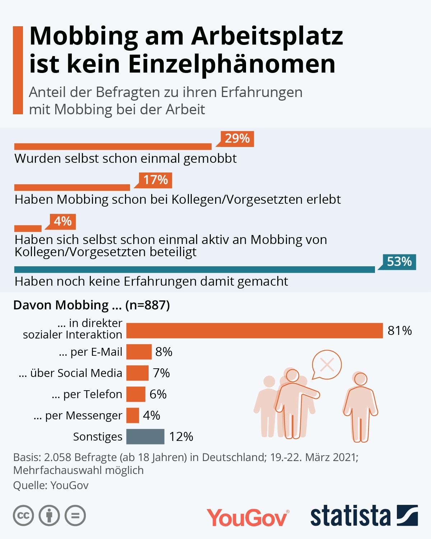 29 Prozent der Deutschen wurden schon einmal am Arbeitsplatz gemobbt.