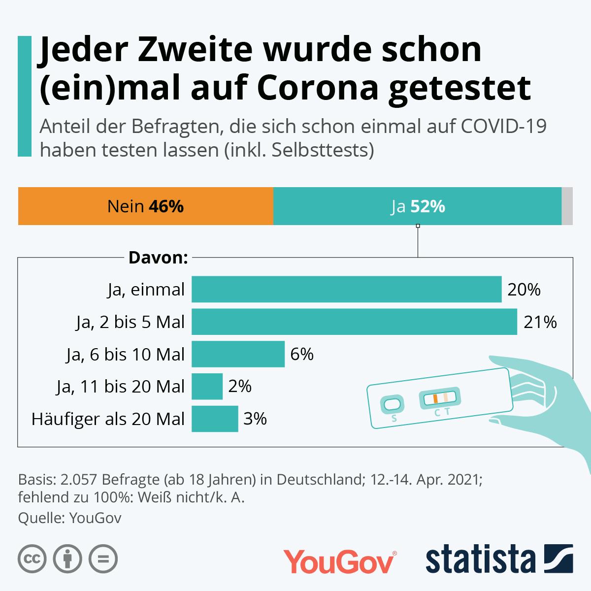 Die Hälfte der Deutschen ist mindestens einmal auf Corona getestet.