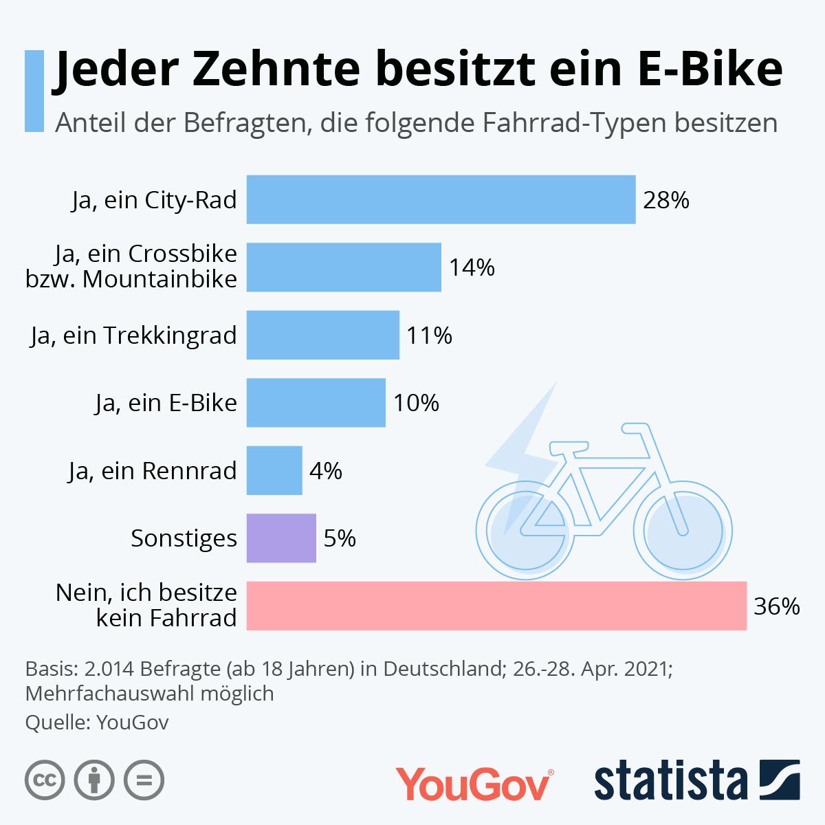 10 Prozent der Deutschen besitzen ein E-Bike