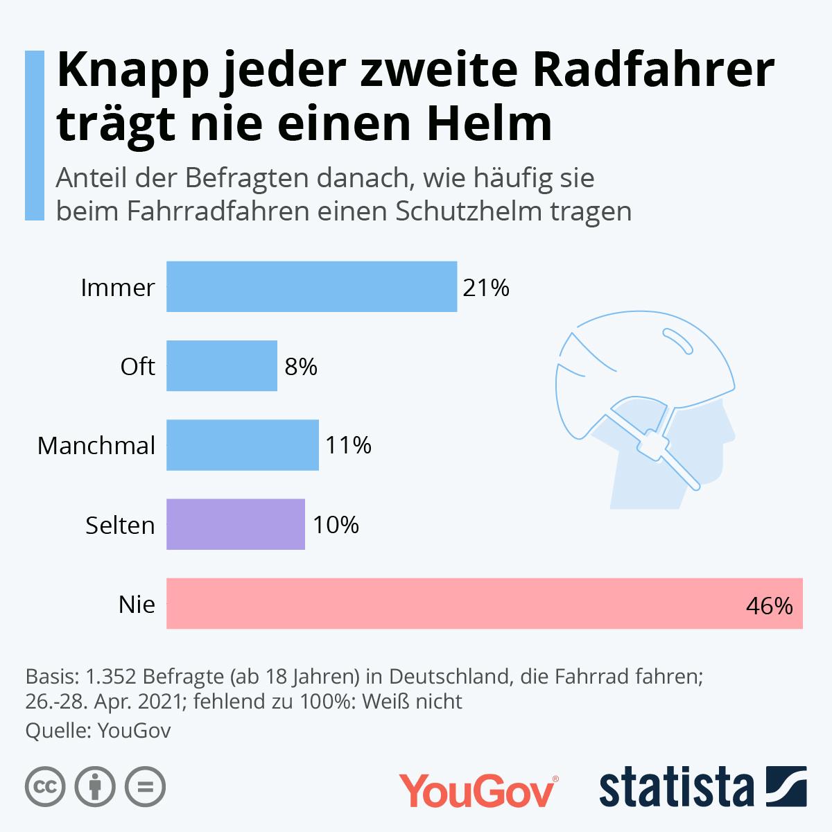 Hälfte der deutschen Radfahrer trägt zumindest hin und wieder einen Helm