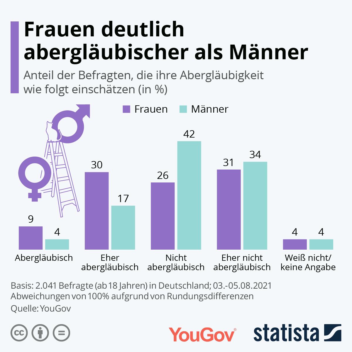 Sind Deutsche abergläubisch?