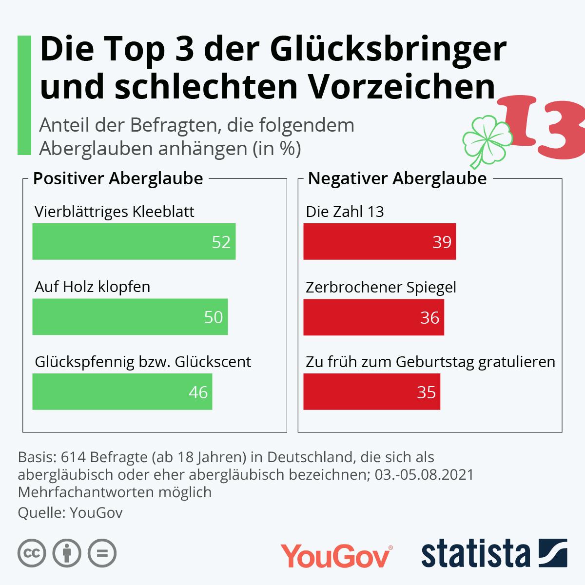 Welche sind die häufigsten Aberglauben in Deutschland?