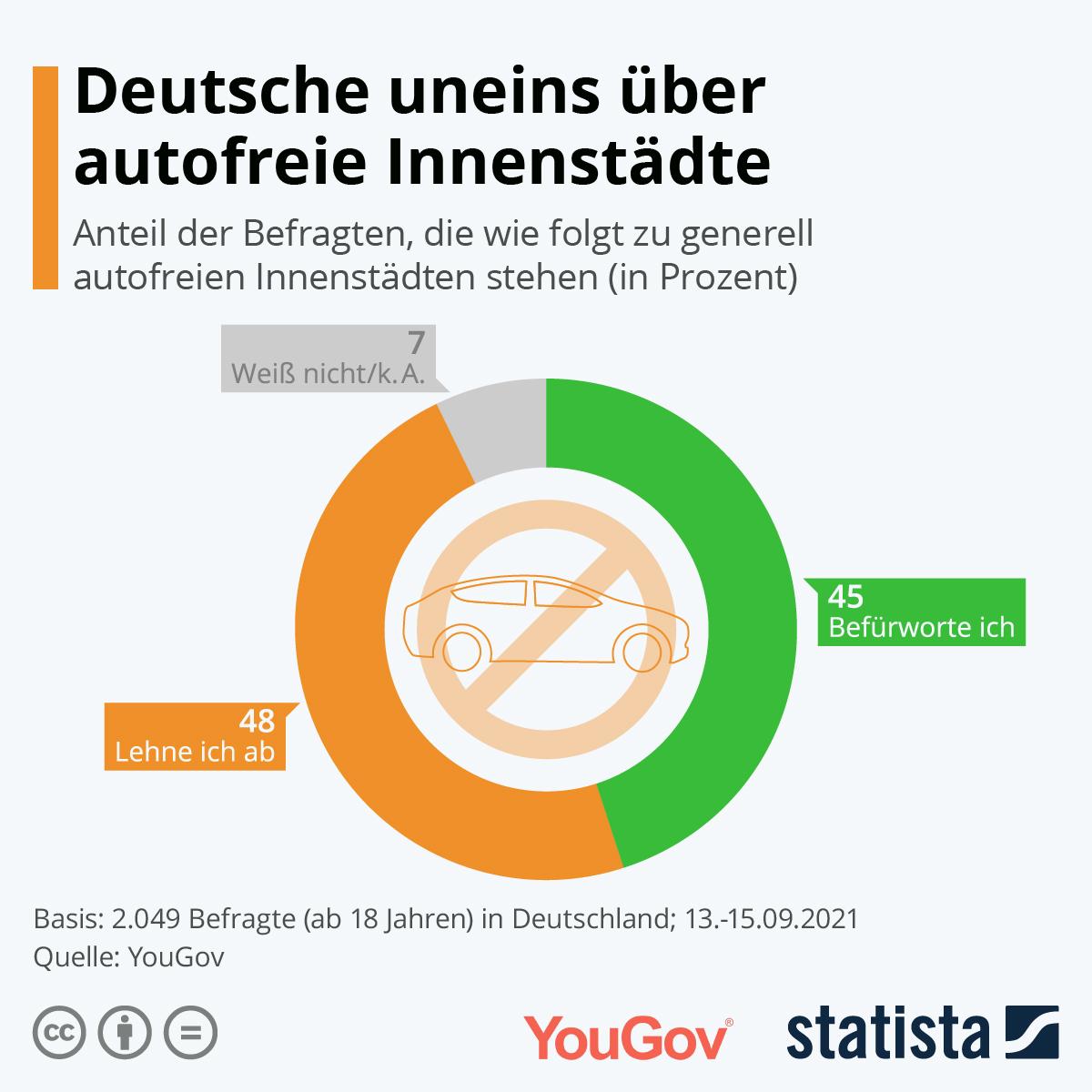 Autofreie Innenstädte?