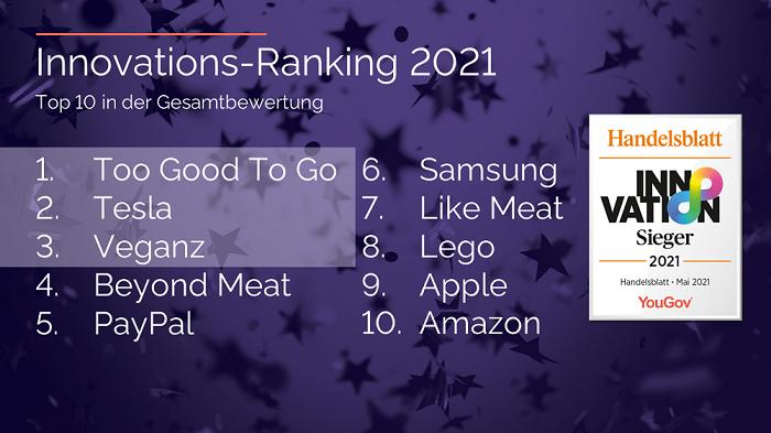 Innovationsranking 2021