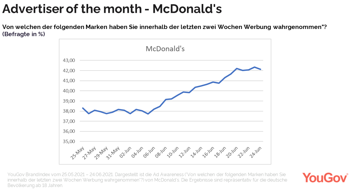 Advertiser of the month - McDonald's