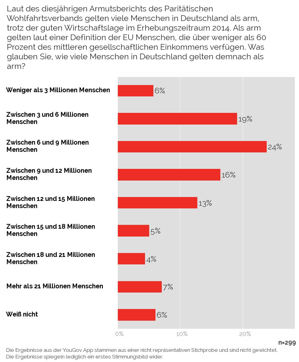 yougov wie viele menschen gelten in deutschland als arm rentnerarmut in 20 jahren ab wann. Black Bedroom Furniture Sets. Home Design Ideas