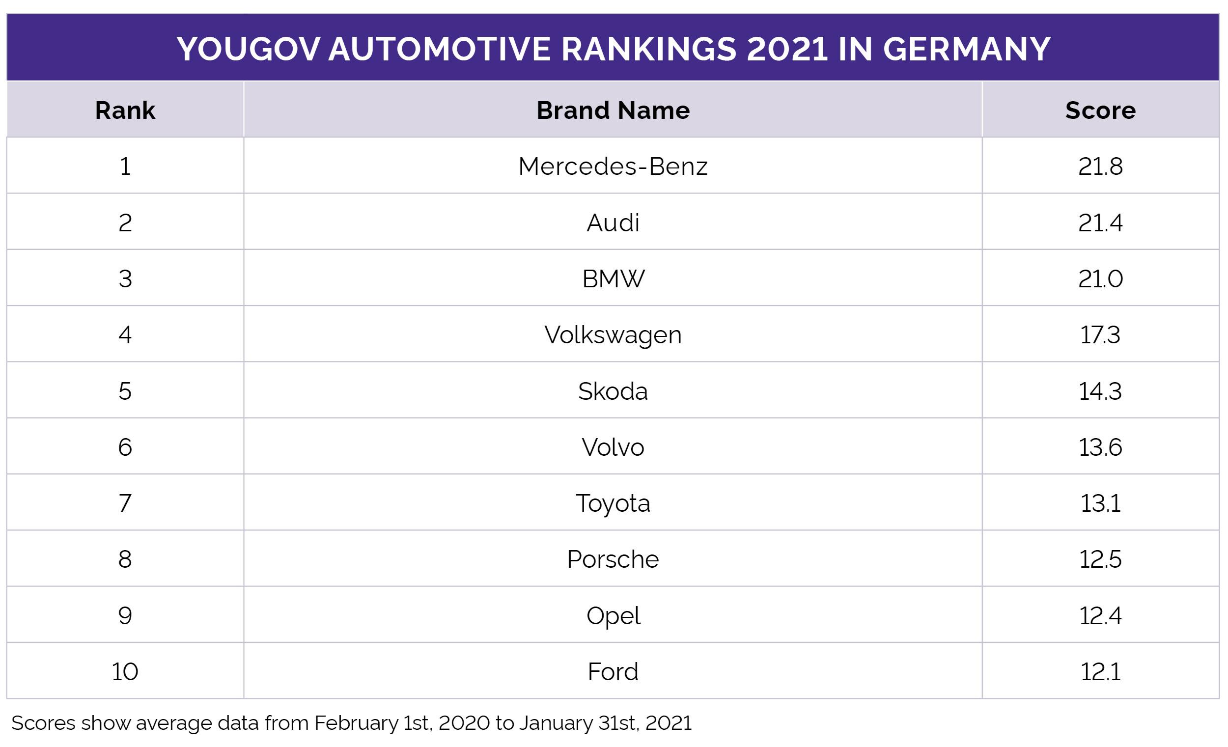 Das YouGov Automotive Ranking 2021 für Deutschland