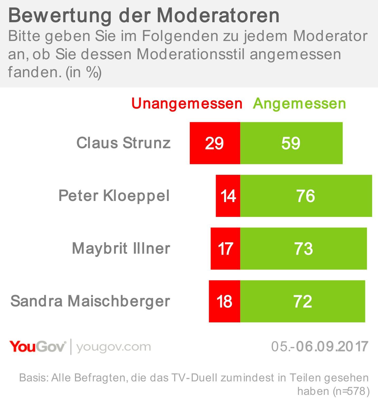 Bewertung der Moderatoren