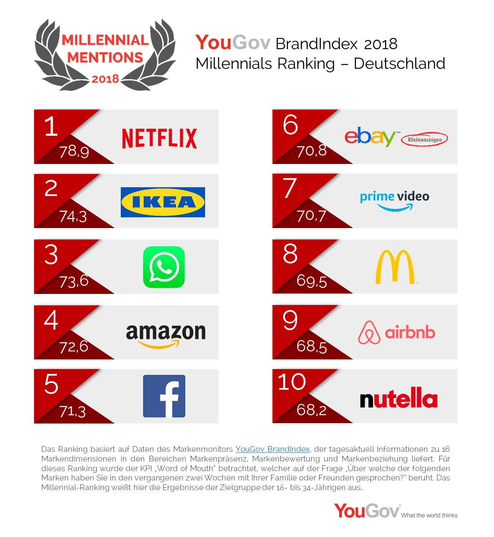YouGov BrandIndex Millennials Ranking Top10 Infografik