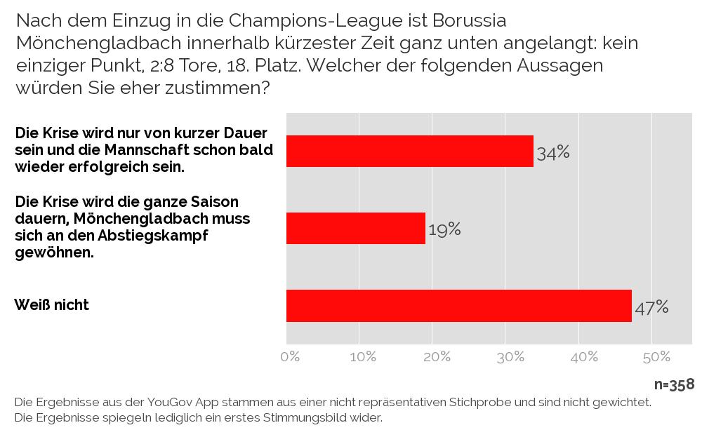 Yougov Verfolgen Sie Die 1 Bundesliga Borussia Mönchengladbach