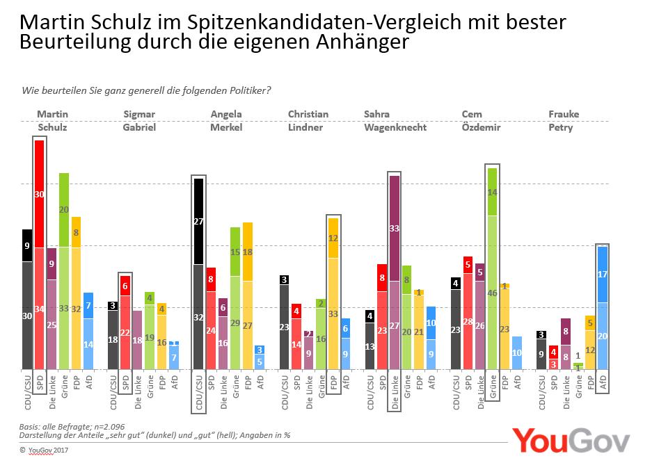 YouGov Beurteilung Politiker Martin Schulz Sigmar Gabriel Angela Merkel Cem Özdemir Sahra Wagenknecht Frauke Petry