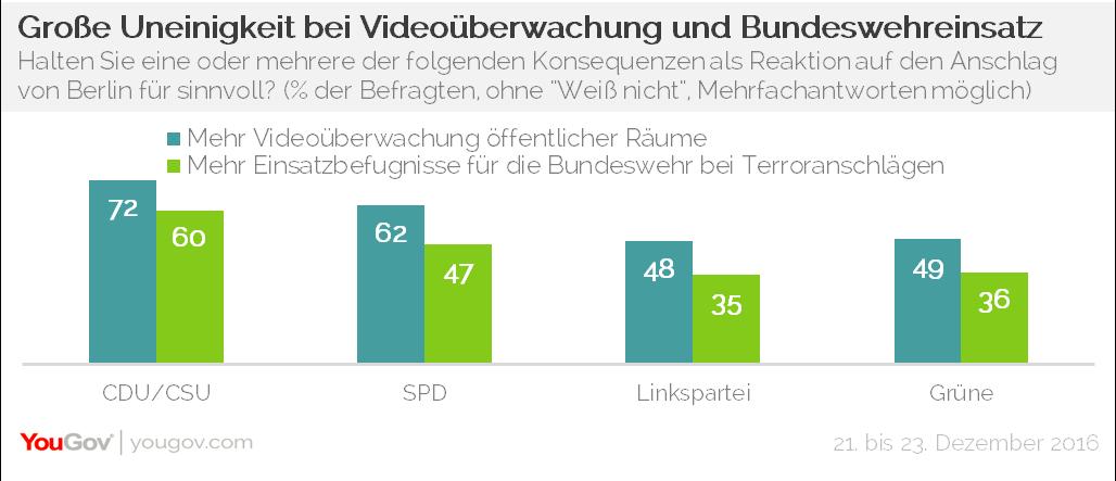 YouGov Videoüberwachung Bundeswehreinsatz Terror Anschlag