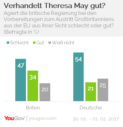YouGov Brexit Verhandlungsführung Agieren
