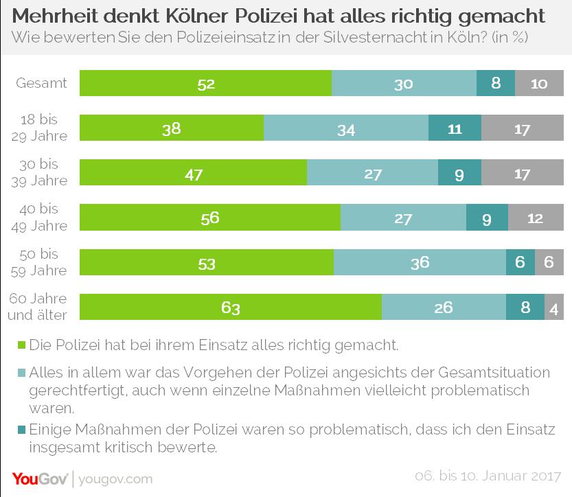 YouGov Silvesternacht 2016-2017 Polizeieinsatz