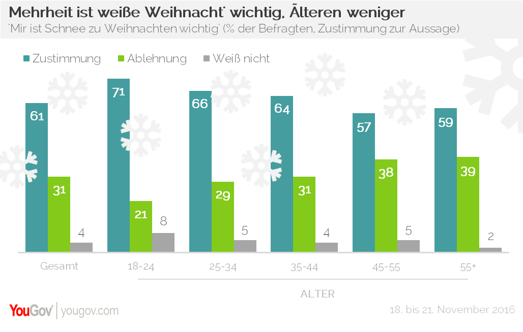 yougov vor allem junge deutsche h tten gerne wei e. Black Bedroom Furniture Sets. Home Design Ideas