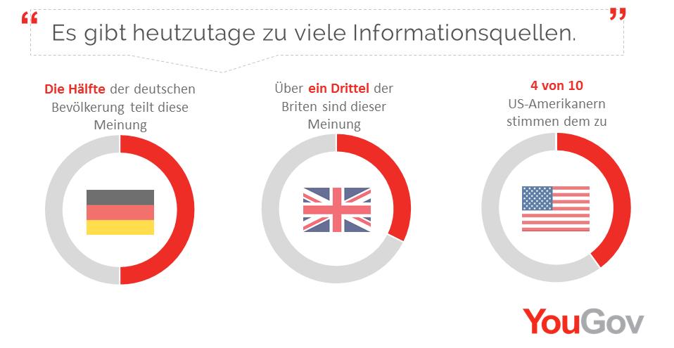 74 Prozent der Deutschen sind der Ansicht, dass es schon heute zu viele Informationsquellen gibt.