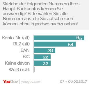 So gut können sich die Deutschen ihre Bankdaten merken.